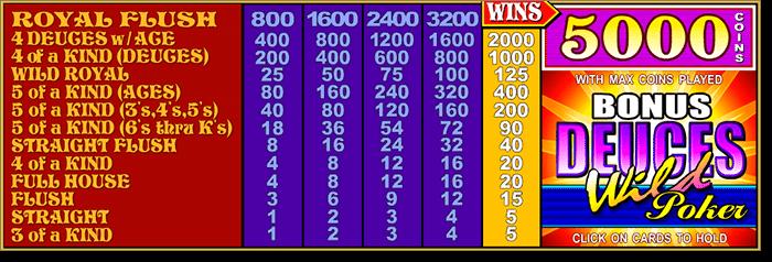 Bonus Deuces Wild Payout Chart