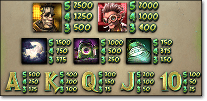 Frankenslot's Monster symbols and payouts