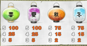Geisha Wonders symbols